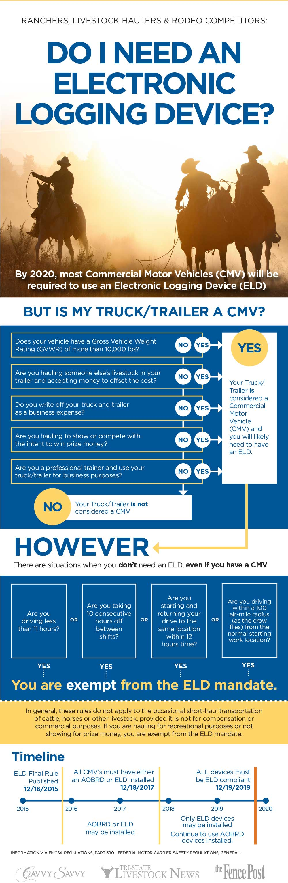 Infographic for Ranchers, Livestock Haulers and Rodeo Competitors regarding the upcoming ELD Mandate.