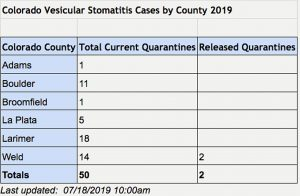 Vesicular stomatitis cases confirmed in 6 Colorado counties